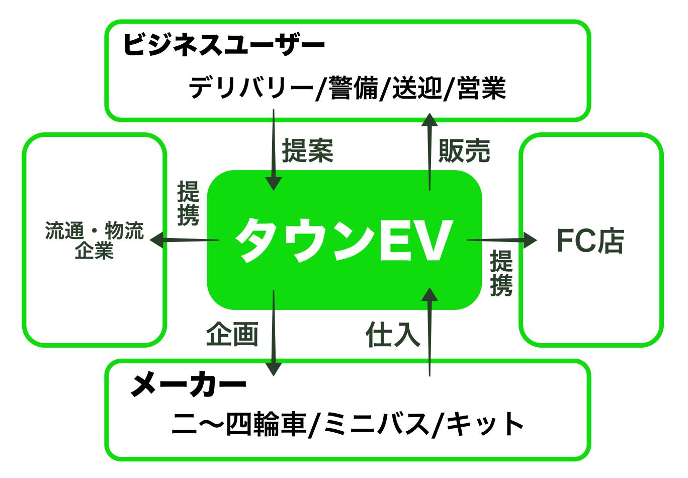 タウンEVのビジネスモデル