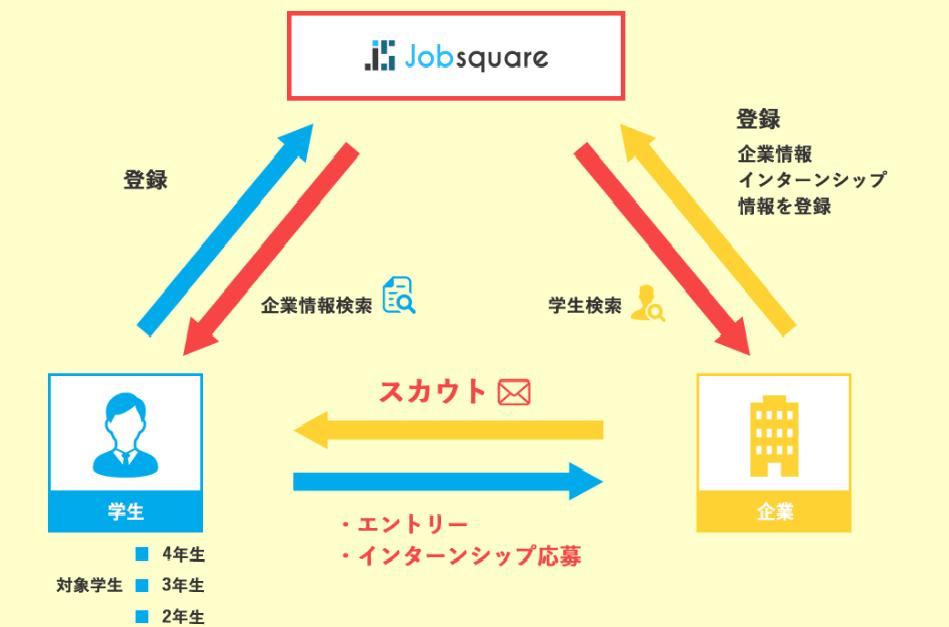 「jobSquare」の関係図